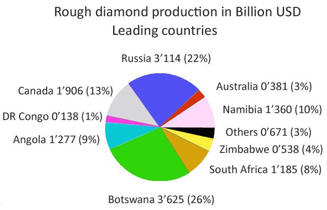 Les principaux pays producteurs de diamants bruts en valeur (USD) Busby Jewelry