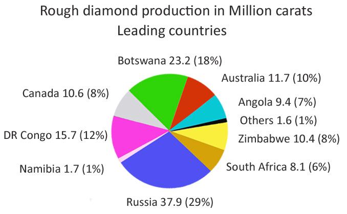 Les principaux pays producteurs de diamants bruts en volume (par carat) Busby Jewelry